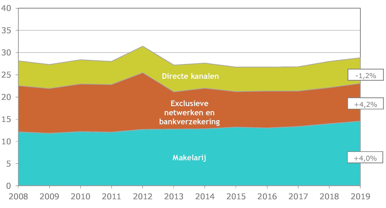 Ontwikkeling premie-inkomen leven en niet-leven (in miljard euro)